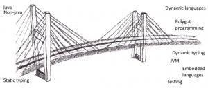 groovy_bridge