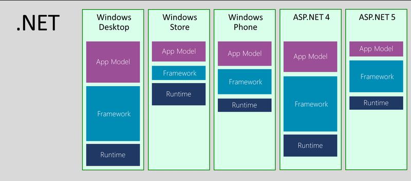 Do Java ao .NET - Parte 1: Qual versão do .NET? 10