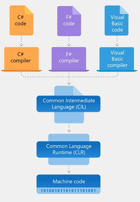 Do Java ao .NET - Parte 2: Arquitetura 2