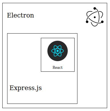 Uma aplicação desktop usando React e Express com Electron 3