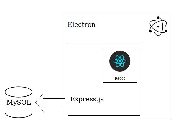 Uma aplicação desktop usando React e Express com Electron 4
